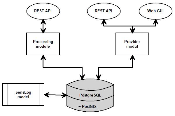 Diagram of SensLog v2 structure